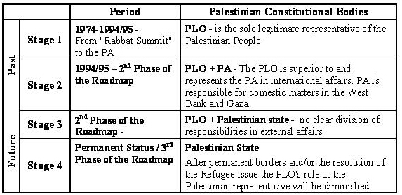 4 Stages PL Constitutional Structure