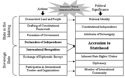 Accession to Statehood